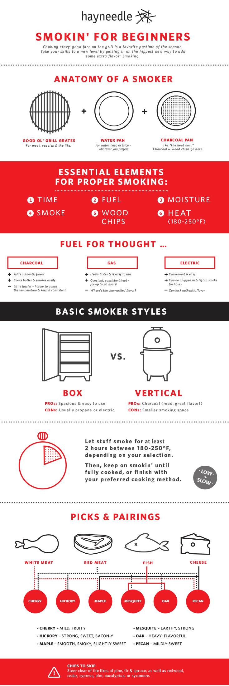 bbq smoker for beginners infographic